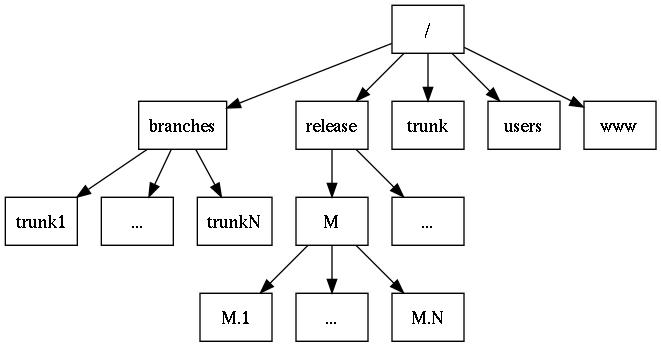 Collaborative Development Using Subversion A Quick Tour